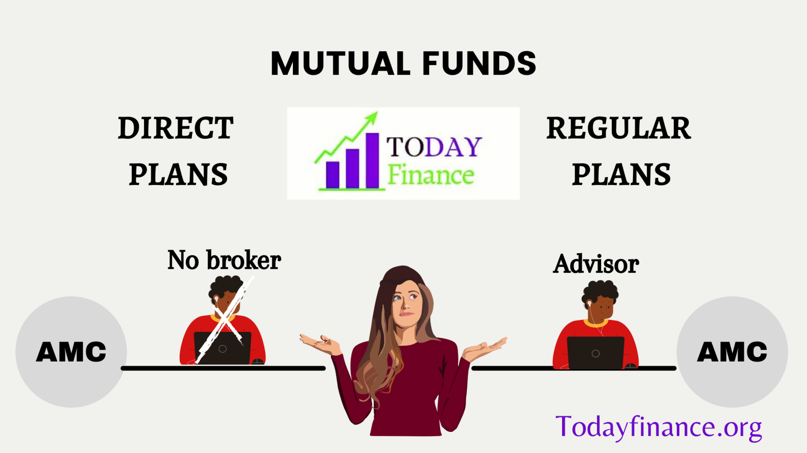 Direct vs Regular Mutual Fund